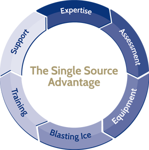 Single Source Graphic